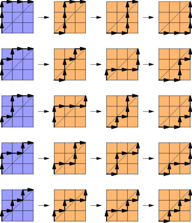 Catalan_number_algorithm_table